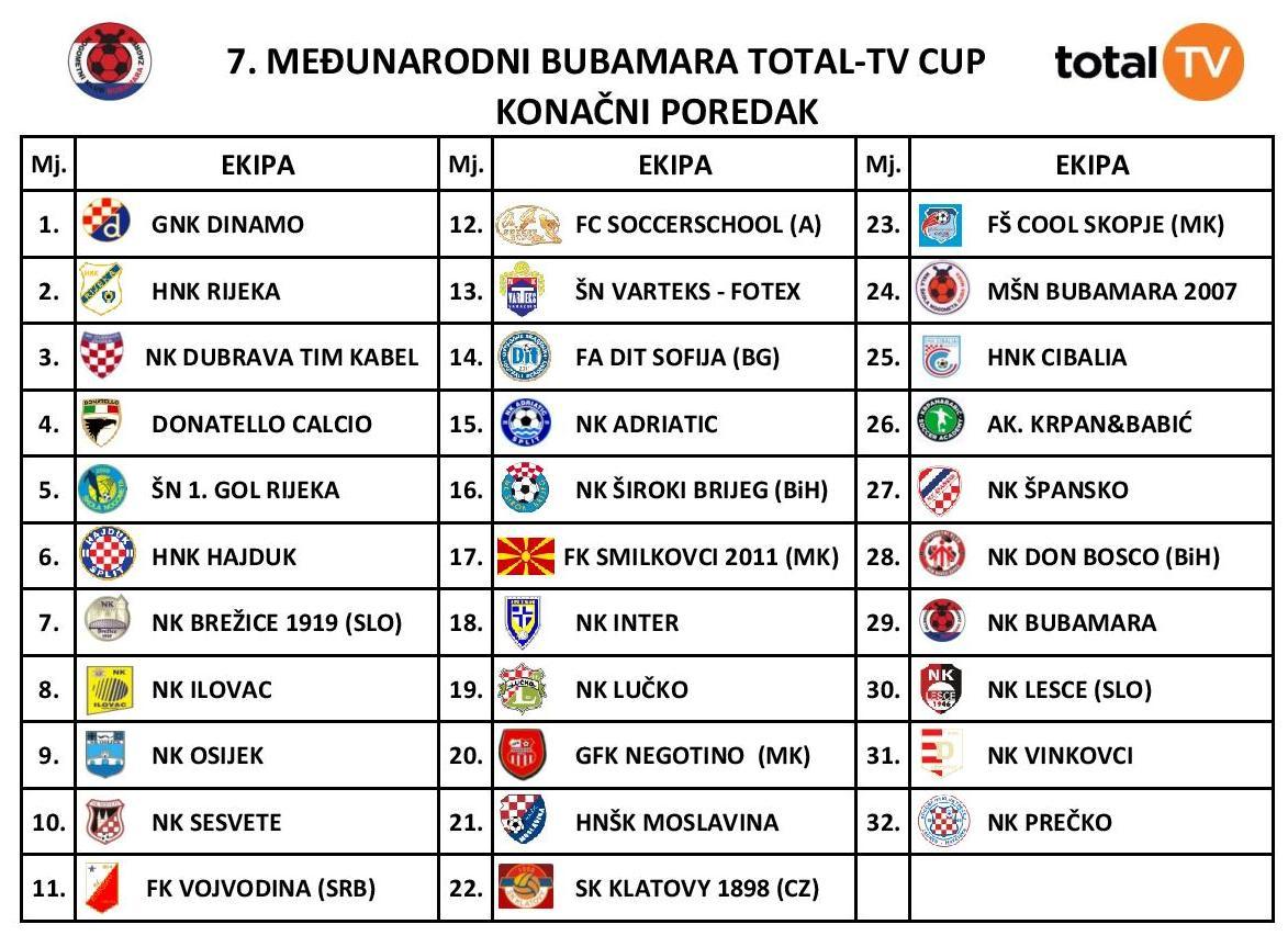 BUBA2016 CUP-poredak