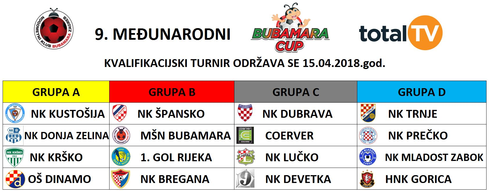 Buba2018-kval-grupe
